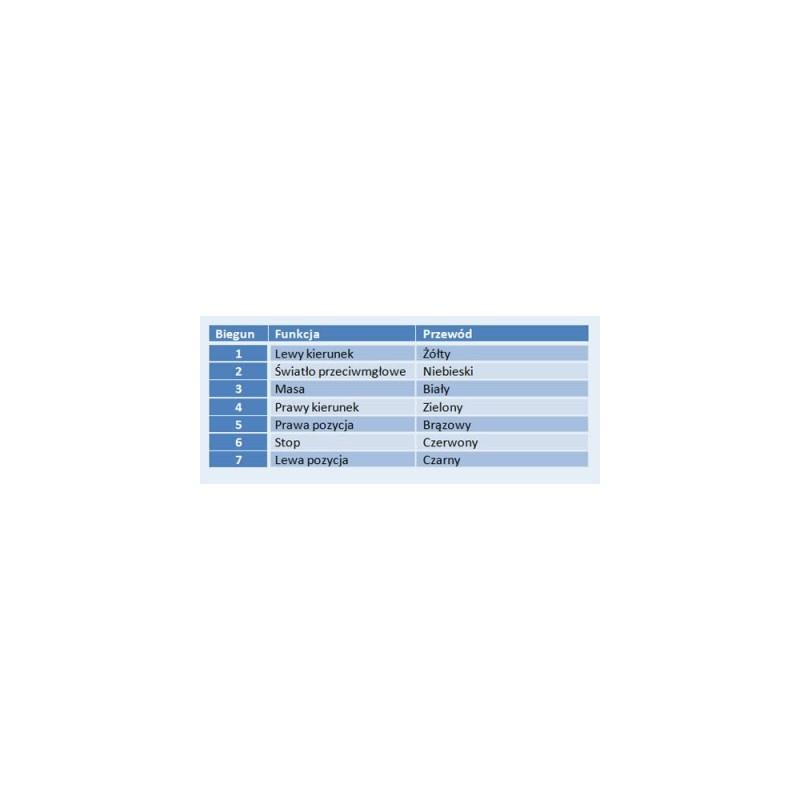 WTYCZKA 7 BIEGUNOWA OBUDOWIE METALOWEJ 7pin 12/24V UNIWERSALNA SIEDMIOBOLCOWA